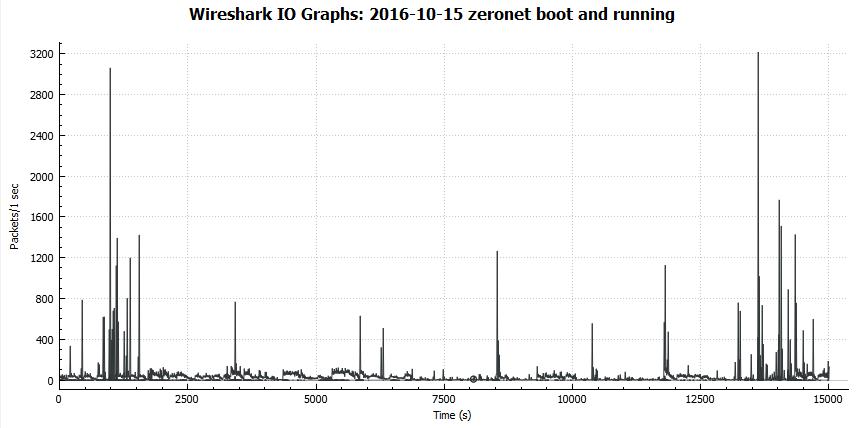 zeronet-io-graph